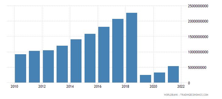 bangladesh adjusted savings consumption of fixed capital us dollar wb data