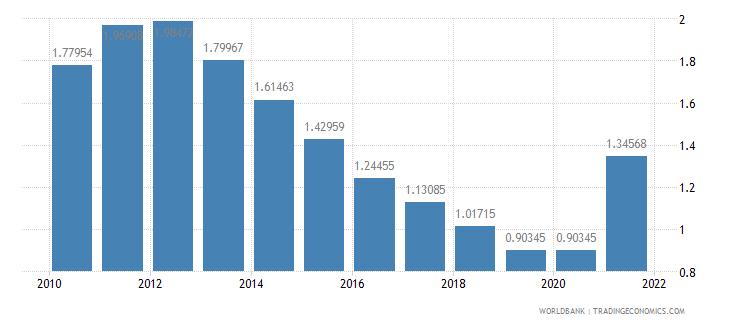 bangladesh adjusted savings education expenditure percent of gni wb data