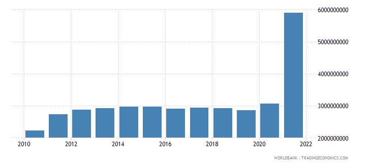 bangladesh adjusted savings education expenditure us dollar wb data