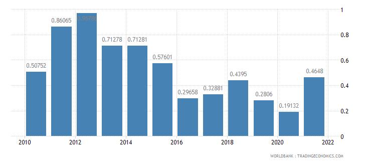 bangladesh adjusted savings energy depletion percent of gni wb data