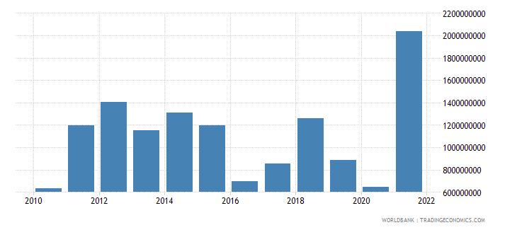 bangladesh adjusted savings energy depletion us dollar wb data