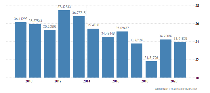 bangladesh adjusted savings gross savings percent of gni wb data
