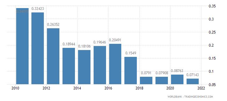 bangladesh adjusted savings net forest depletion percent of gni wb data
