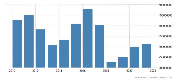 bangladesh adjusted savings net forest depletion us dollar wb data