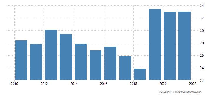 bangladesh adjusted savings net national savings percent of gni wb data