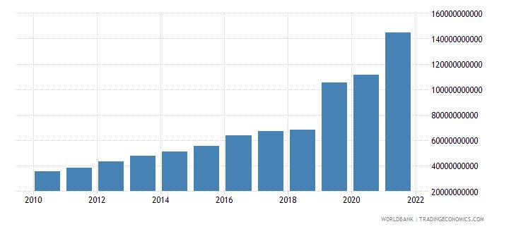 bangladesh adjusted savings net national savings us dollar wb data