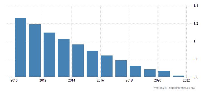 bangladesh adjusted savings particulate emission damage percent of gni wb data