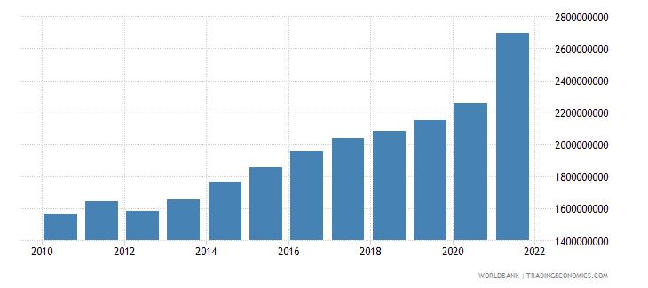bangladesh adjusted savings particulate emission damage us dollar wb data