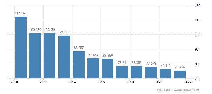 bangladesh adolescent fertility rate births per 1 000 women ages 15 19 wb data