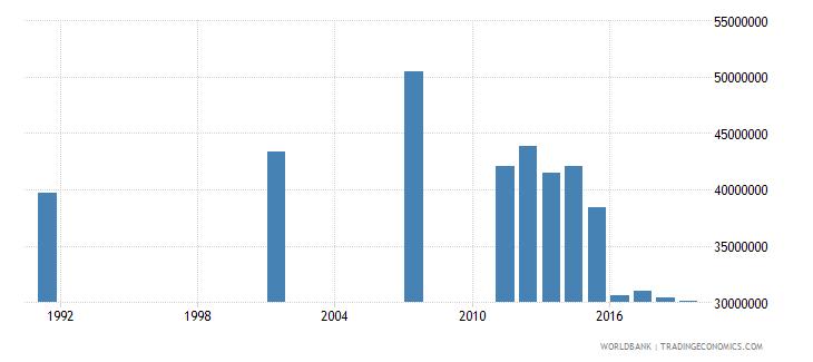 bangladesh adult illiterate population 15 years both sexes number wb data