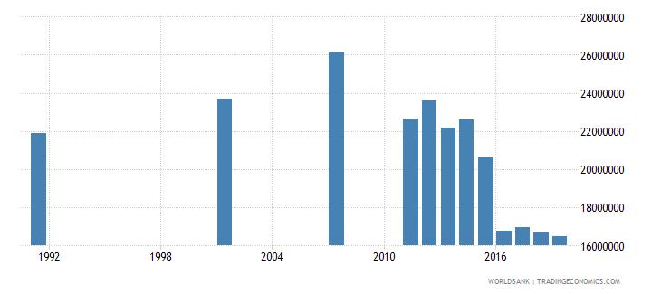 bangladesh adult illiterate population 15 years female number wb data