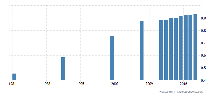 bangladesh adult literacy rate population 15 years gender parity index gpi wb data