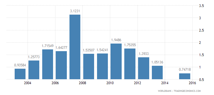 bangladesh agricultural raw materials exports percent of merchandise exports wb data