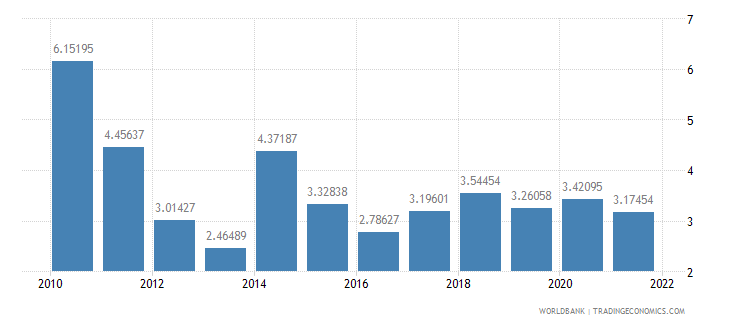bangladesh agriculture value added annual percent growth wb data
