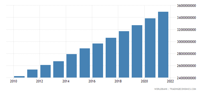 bangladesh agriculture value added constant 2000 us dollar wb data
