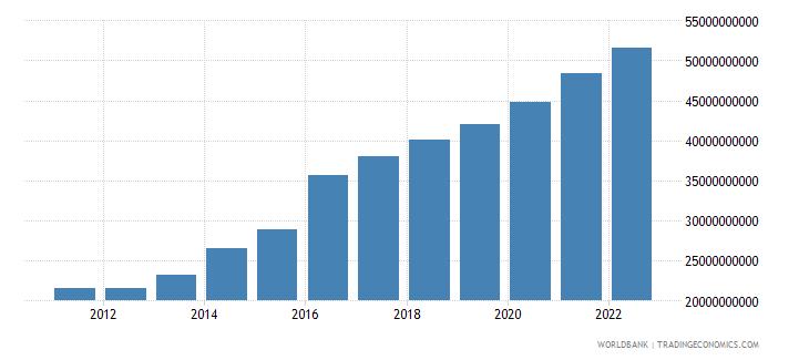 bangladesh agriculture value added us dollar wb data