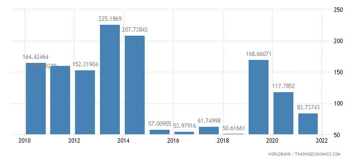 bangladesh air transport freight million ton km wb data