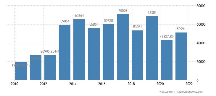 bangladesh air transport registered carrier departures worldwide wb data