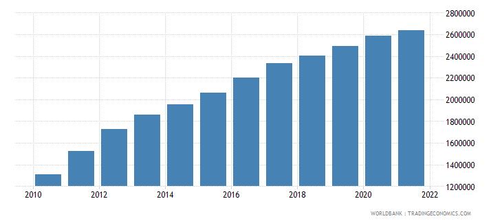 bangladesh aquaculture production metric tons wb data
