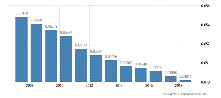 bangladesh arable land hectares per person wb data