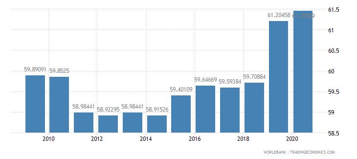 bangladesh arable land percent of land area wb data