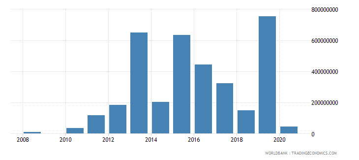 bangladesh arms imports constant 1990 us dollar wb data