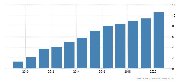 bangladesh atms per 100000 adults gfd wb data