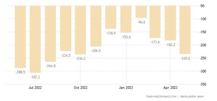 Bangladesh Balance of Trade