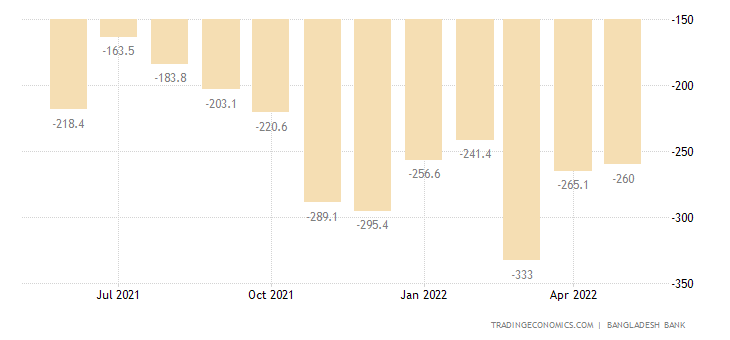 Bangladesh Balance of Trade