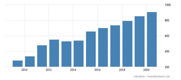 bangladesh bank accounts per 1000 adults wb data