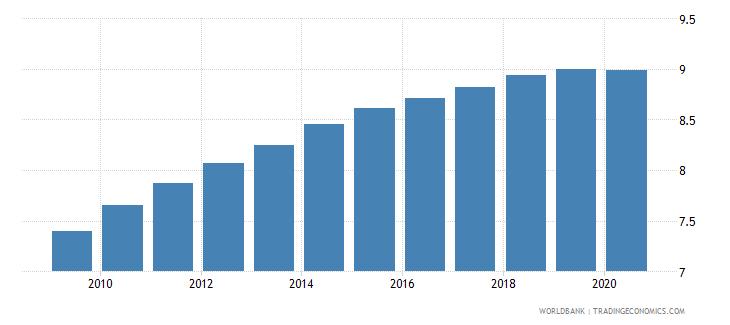 bangladesh bank branches per 100000 adults wb data