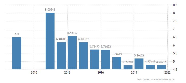 bangladesh bank capital to assets ratio percent wb data