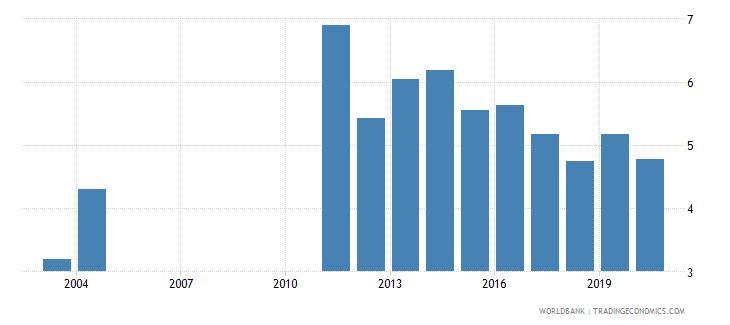 bangladesh bank capital to total assets percent wb data