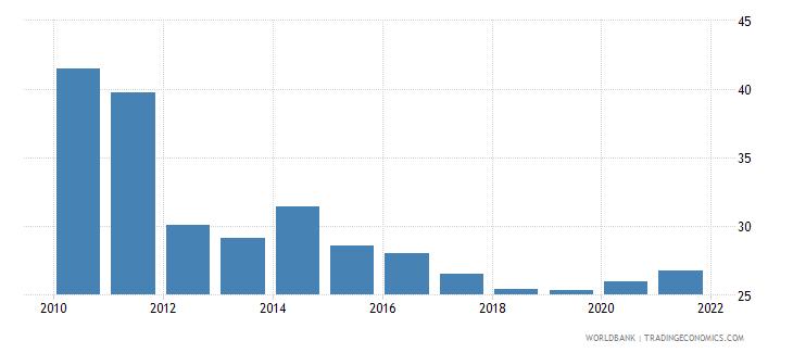 bangladesh bank concentration percent wb data
