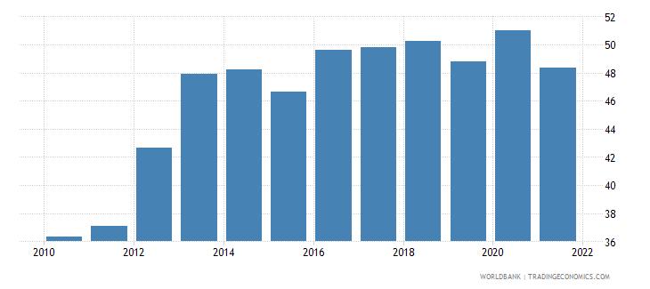 bangladesh bank cost to income ratio percent wb data