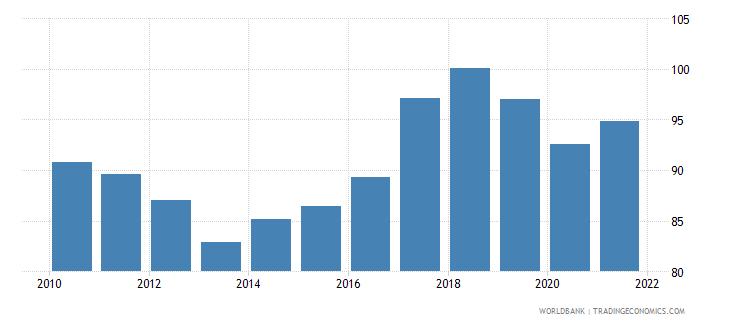 bangladesh bank credit to bank deposits percent wb data