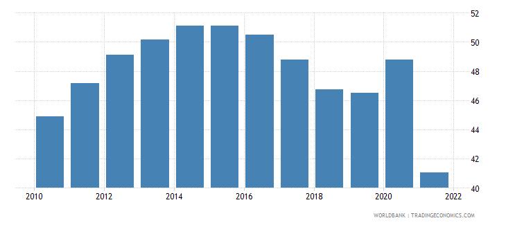 bangladesh bank deposits to gdp percent wb data