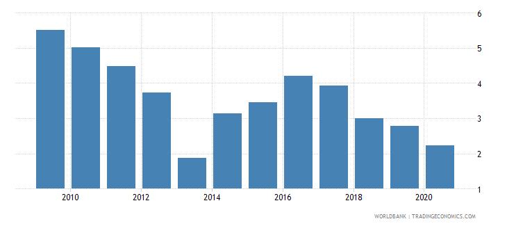 bangladesh bank lending deposit spread wb data