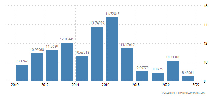 bangladesh bank liquid reserves to bank assets ratio percent wb data