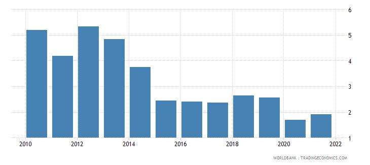 bangladesh bank net interest margin percent wb data