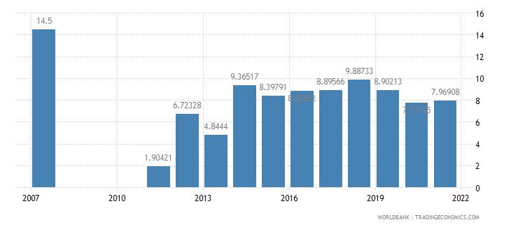 bangladesh bank nonperfoming loans to total gross loans percent wb data
