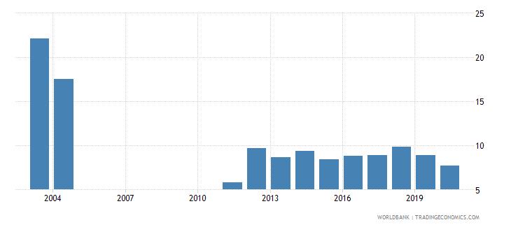 bangladesh bank nonperforming loans to gross loans percent wb data