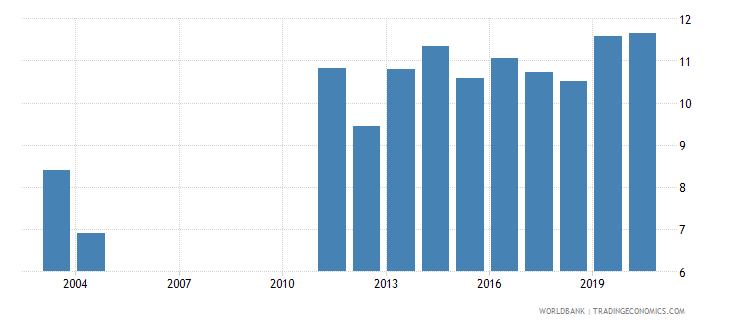 bangladesh bank regulatory capital to risk weighted assets percent wb data