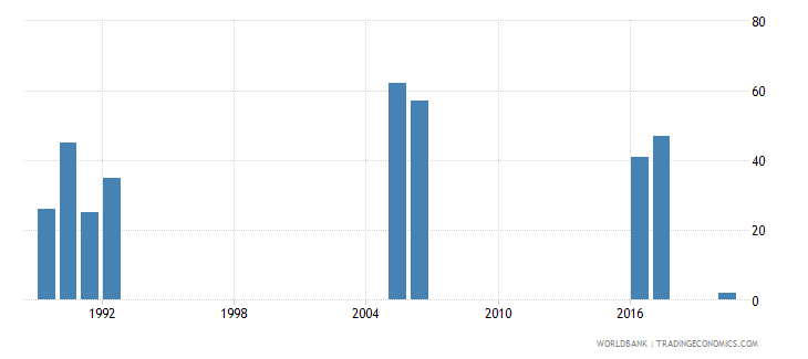 bangladesh battle related deaths number of people wb data