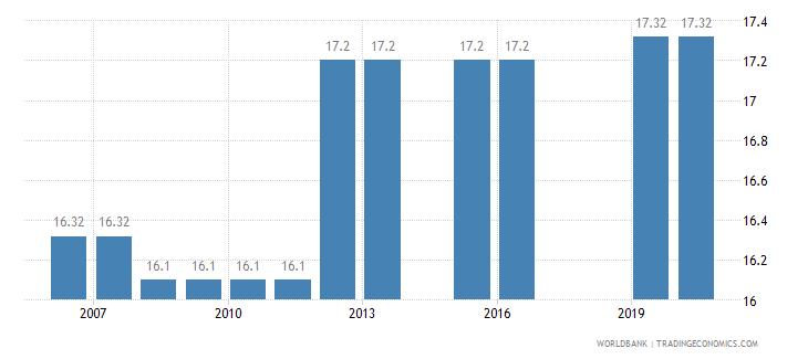 bangladesh binding coverage all products percent wb data