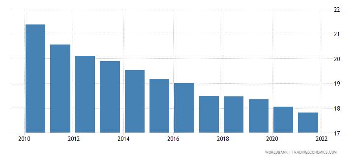bangladesh birth rate crude per 1 000 people wb data