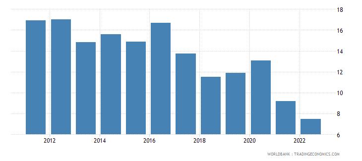 bangladesh broad money growth annual percent wb data