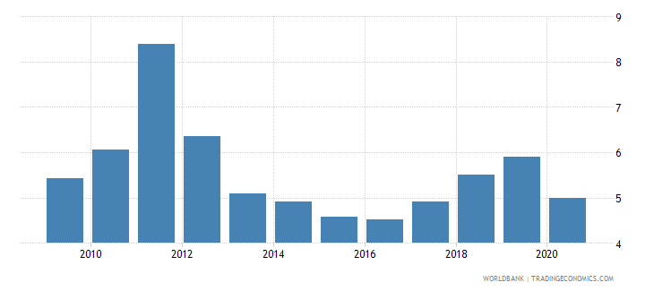 bangladesh broad money to total reserves ratio wb data