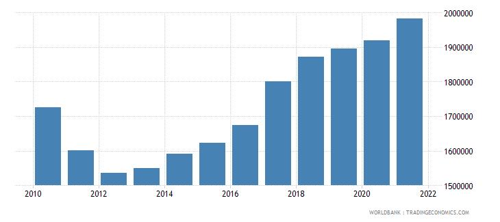 bangladesh capture fisheries production metric tons wb data