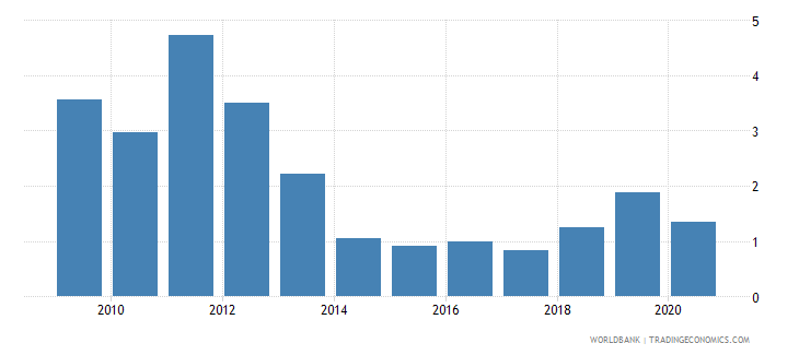 bangladesh central bank assets to gdp percent wb data